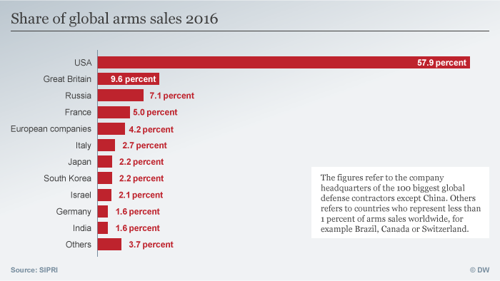 Infographic showing share of global arms sales in 2016
