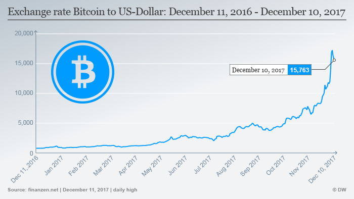 Exchange rate Bitcoin to US-Dollar: December 11 2016 - December 10 2017