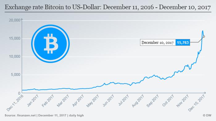 Infografik Bitcoin - US Dollar ENG