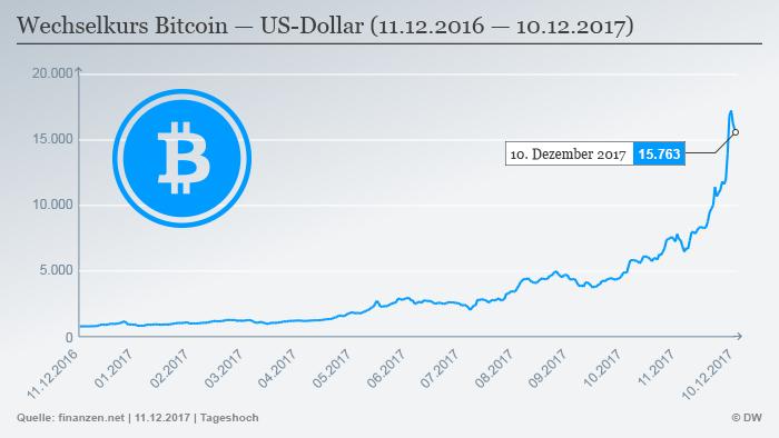 100 Accurate Satoshi To Usd Btc Bitcoin
