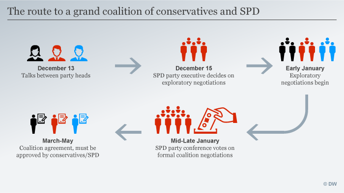 Infographic on the route to a grand coalition in Germany