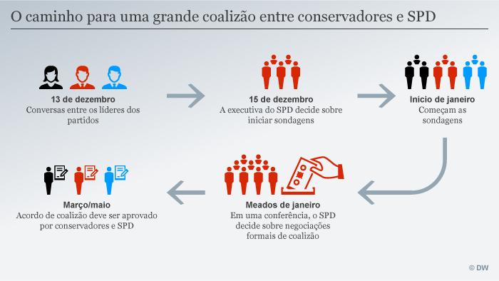 Infografik Weg zur Koalition POR