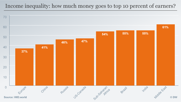 Infografik Income inequality: how much money goes to top 10 percent of earners?