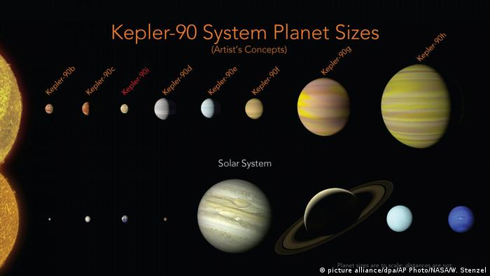 Google artificial intelligence helps NASA discover solar system like ours