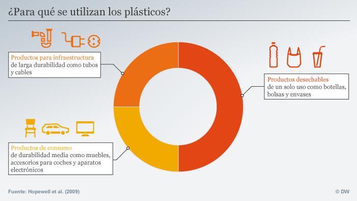 c8482de84 Gráfico que muestra los diversos productos plásticos que existen (Fuente:  DW)