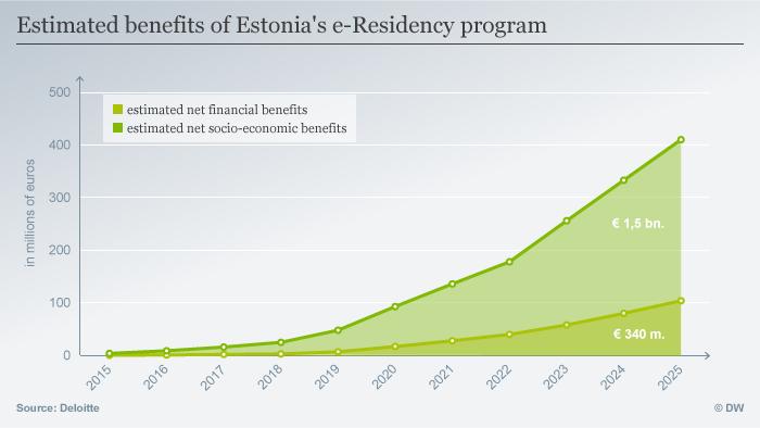 Estimated benefits of Estonia's e-Residency program