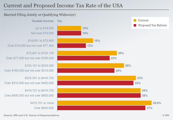 Infografik Steuersatz Steuerreform USA Paare ENG