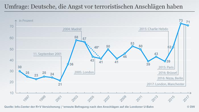 Infografik Umfrage: Deutsche, die Angst vor terroristischen Anschlägen haben DEU
