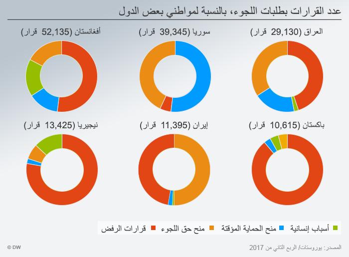 Infografik Ergebnis Asylantraege nach Herkunftsland ARA
