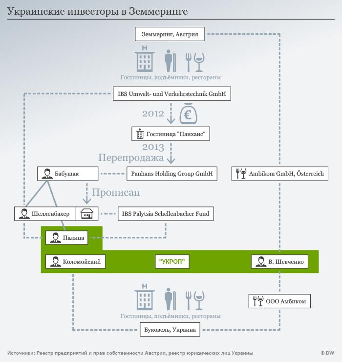 Infografik Ukrainische Investoren in Semmering RUS