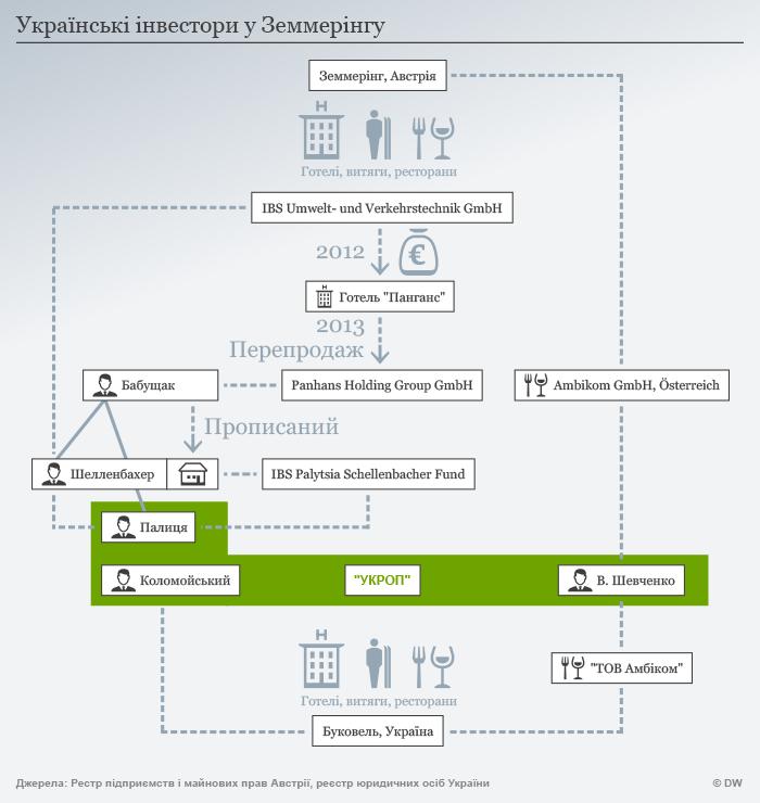 Infografik Ukrainische Investoren in Semmering UKR