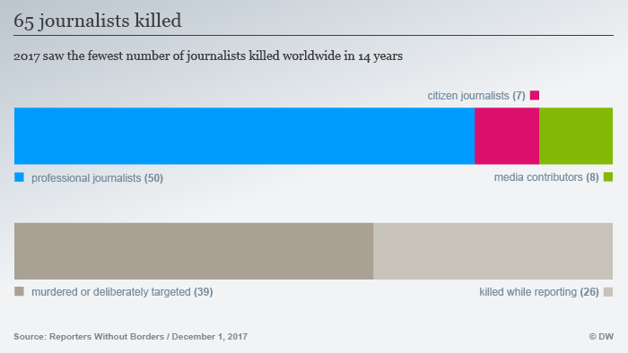 Reporters without borders infographic, 65 journalists killed in 2017