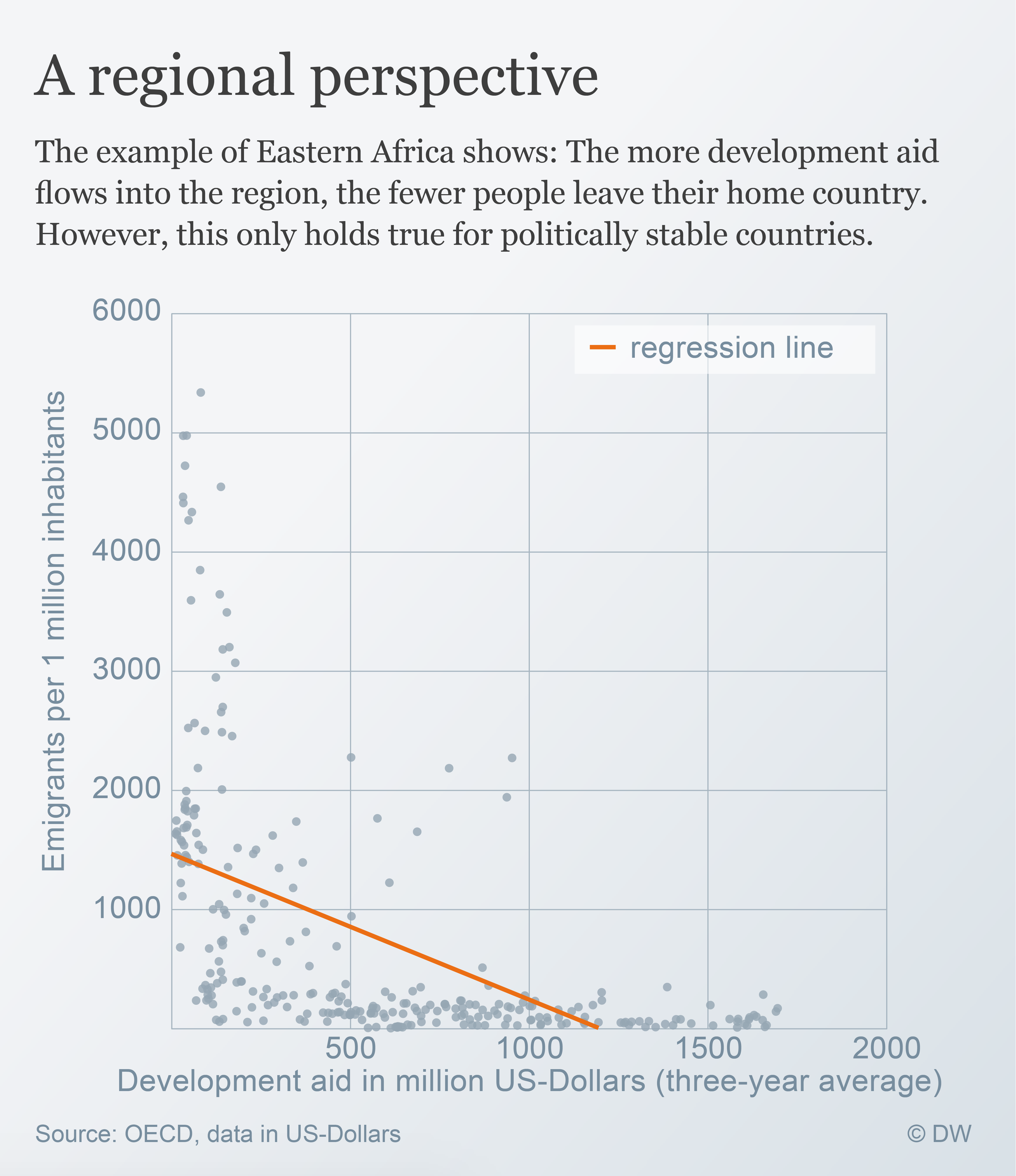 Data visualisation: Emigration and Development Aid in Eastern Africa