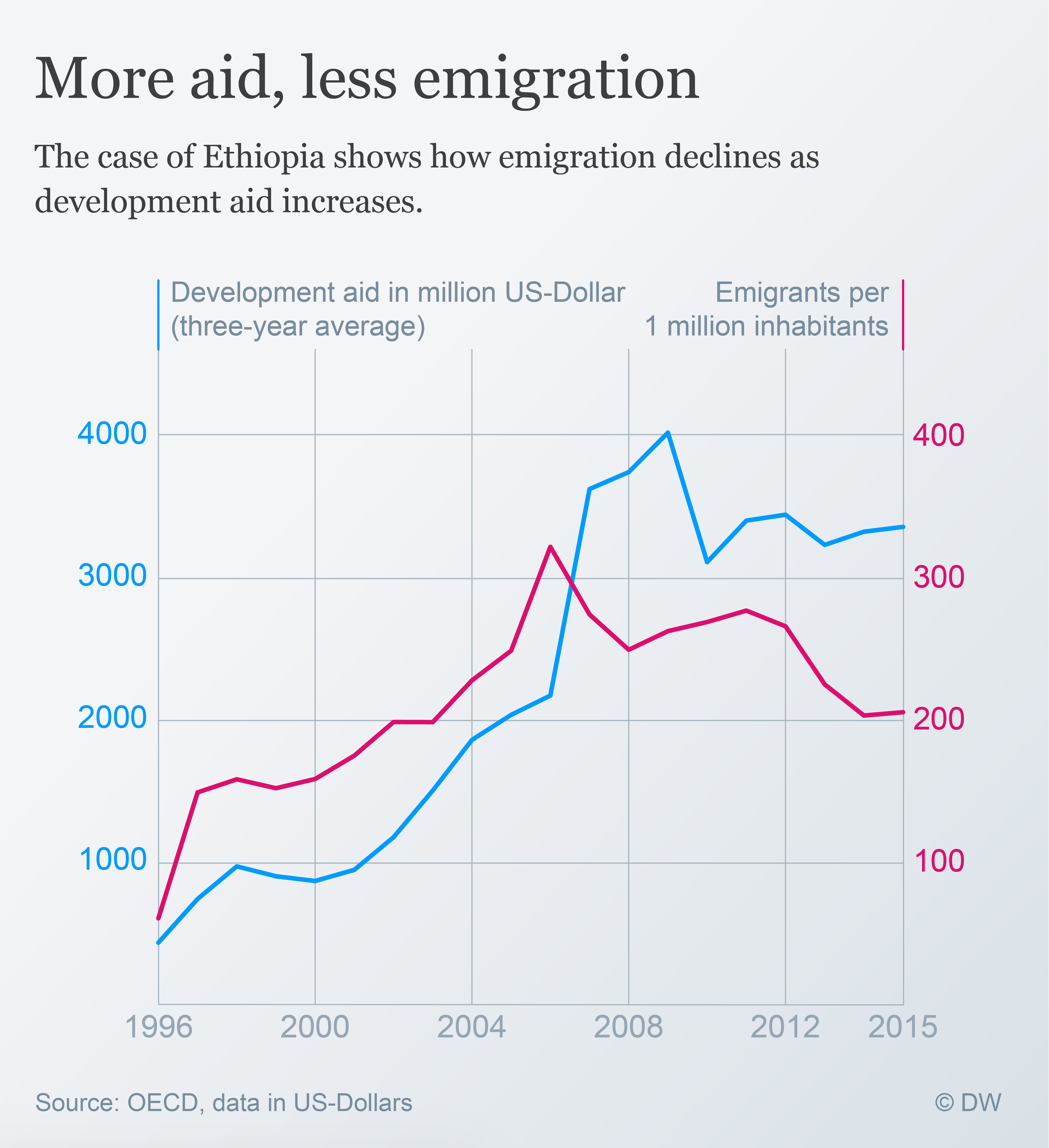 Data visualization: Emigration Ethiopia