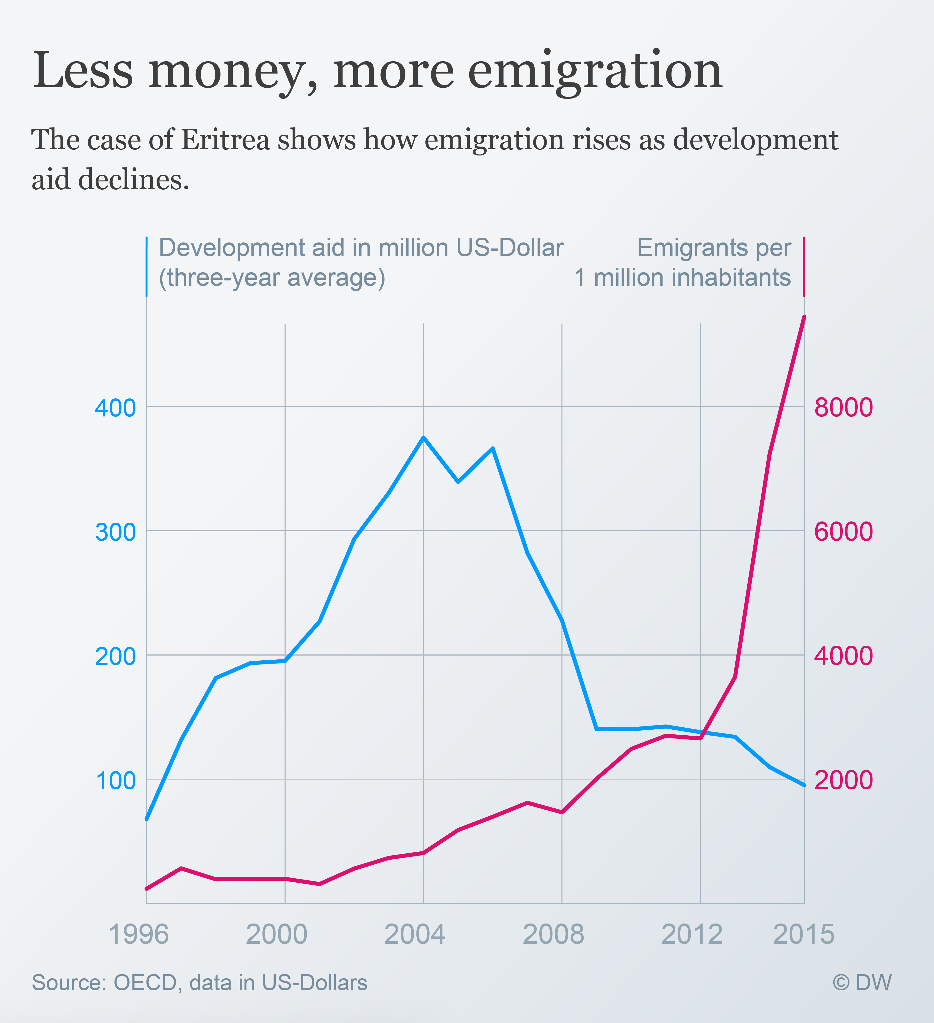 Data visualization Emigration Eritrea