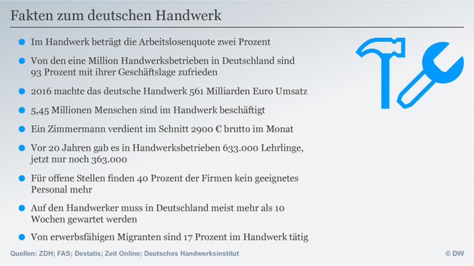 Fein Meister In Anatomie Und Physiologie Online Zeitgenössisch ...