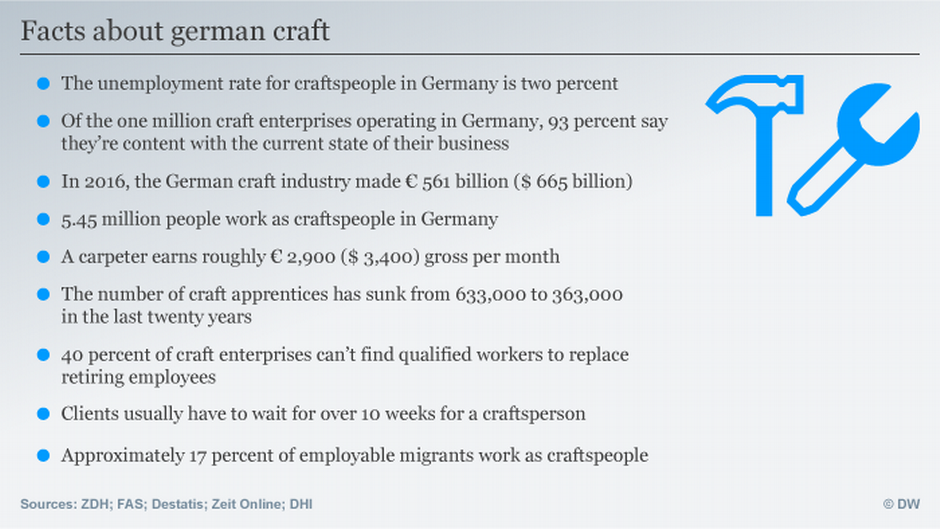 Skilled crafts boom stretches capacities in Germany | Business