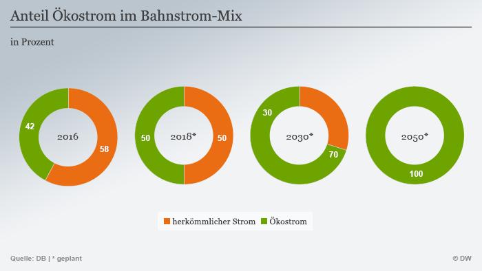 Infografik Ökostrom im Bahnstrom-Mix