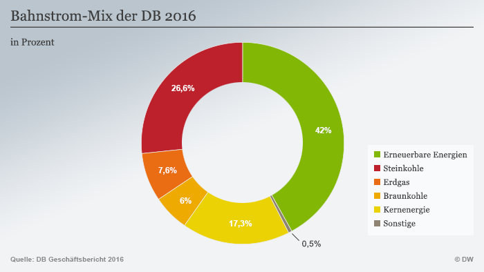 Infografik Bahn Strom Anteil