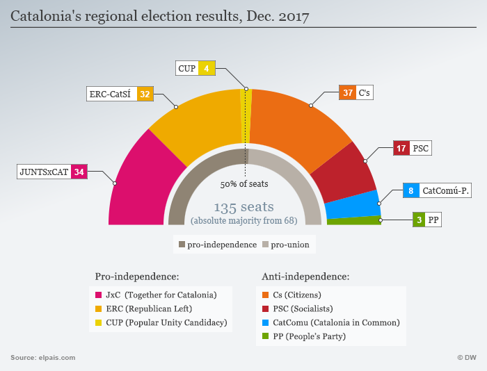 Infographic showing Catalan election results