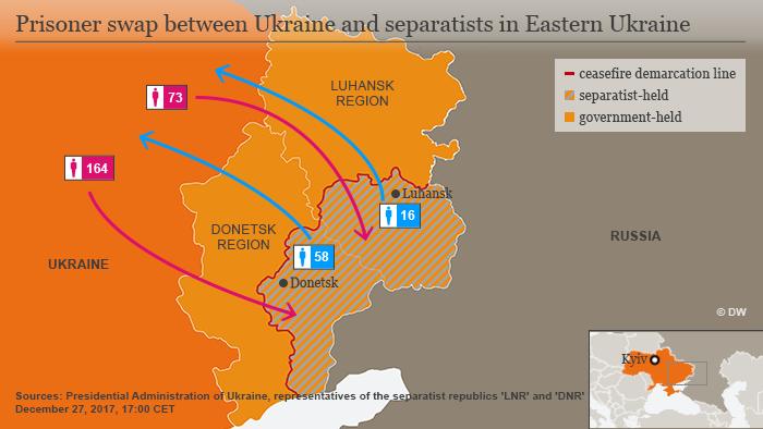 Graphic: prisoner swap between Ukraine and separatists