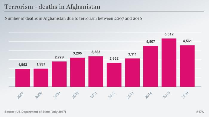Infografik Terrorismusopfer in Afghanistan ENG