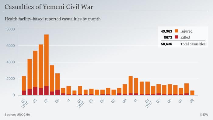 Infografik Bürgerkrieg im Yemem Monate ENG