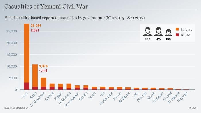 Infografik Bürgerkrieg im Yemen Regionen ENG