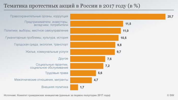 Инфографика о протестной активности в РФ в 2017 году