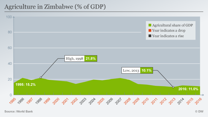 A chart showing the percentage of GDP accounted for by agriculture in Zimbabwe