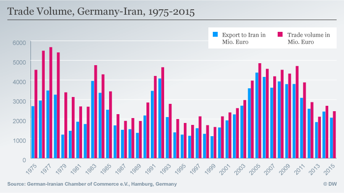 Infografic: Trade volume, Germany and Iran, 1975 to 2015 ENG