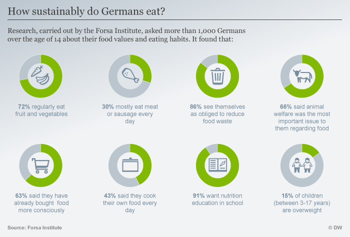 Infografik Umfrage so essen Deutschen ENG