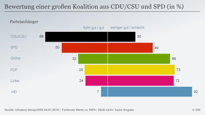 Infografik Deutschlandtrend Bewertung einer großen Koalition nach Parteianhängern DEU