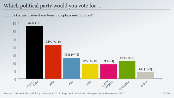 Infographic 'which party would you vote for'
