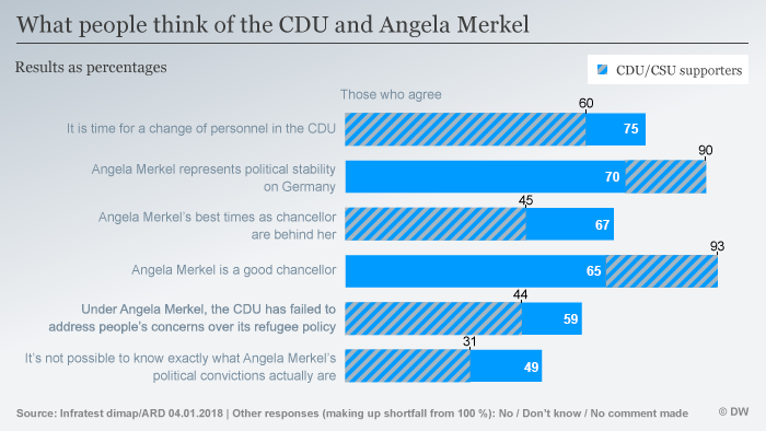 Graph: What people think of the CDU and Angela Merkel