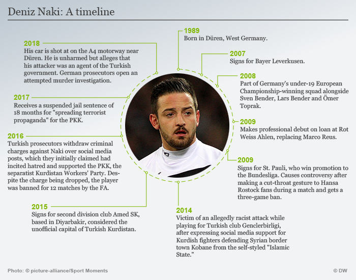 A timeline showing key dates in Deniz Naki's career and life, from his 1989 birth in Düren through to a shooting targeting his car on a German highway in January 2018.