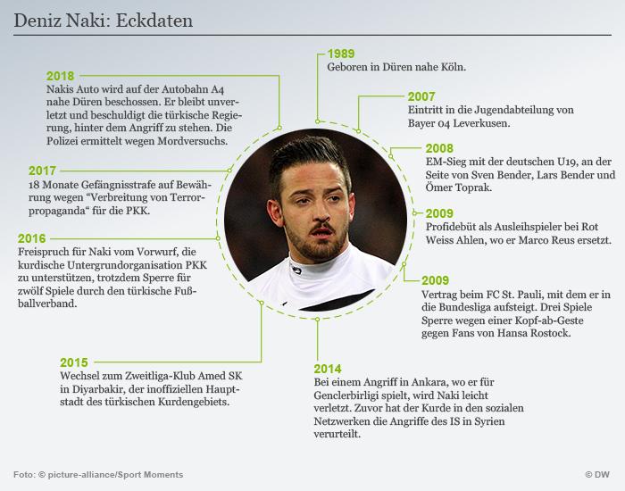 Infografik Timeline Deniz Naki DEU