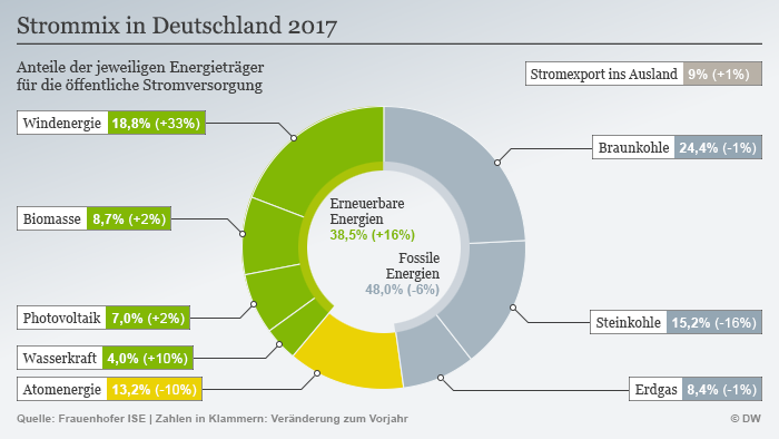 Infografik Strommix in Deutschland 2017 DEU