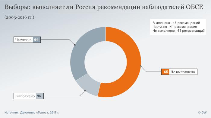 Инфографика: выполнение Россией рекомендаций ОБСЕ
