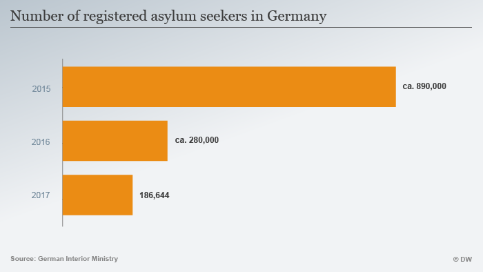 Bar chart showing a decrease in registered asylum-seekers in Germany since 2015