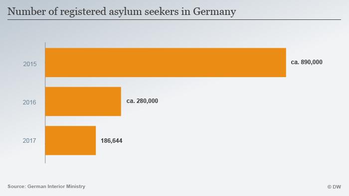 Infografik Anzahl Asylsuchende Deutschland ENG