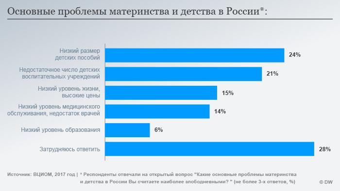 Infografik Mutterschaft Kindheit RUS