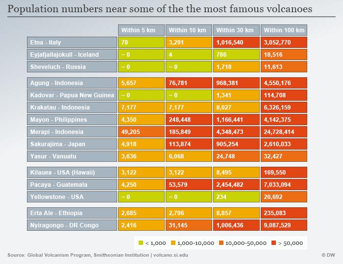 Infografik Vulkane Liste Bevölkerung in der Nähe ENG