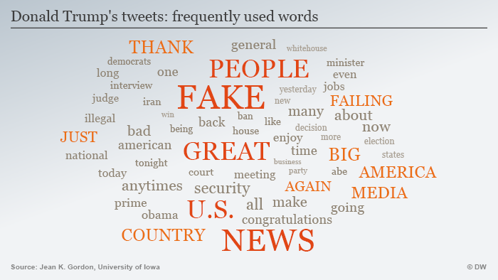 Infografic with word cloud of Trump tweets