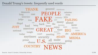 Kata-kata yang paling sering digunakan Donald Trump di akun twitternya.