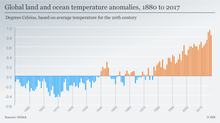 Global land and ocean temperature anomalies, 1880 to 2016