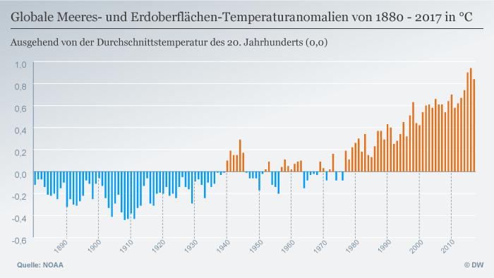 Infografik Globale Meeres- und Erdoberflächen-Temperaturanomalien von 1880 - 2017 in °C DEU