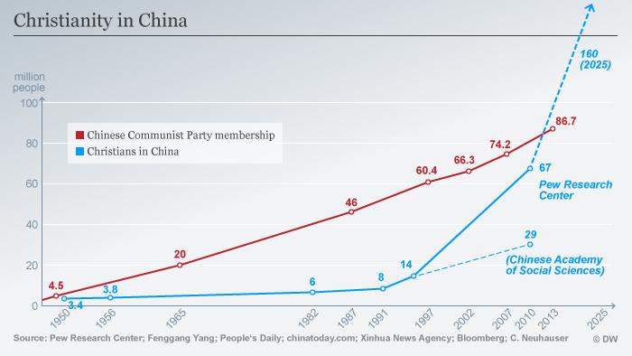 Infografik Christen in China ENG