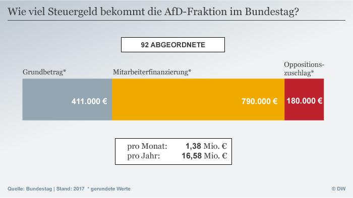 Infografik AfD Steuergeld DEU