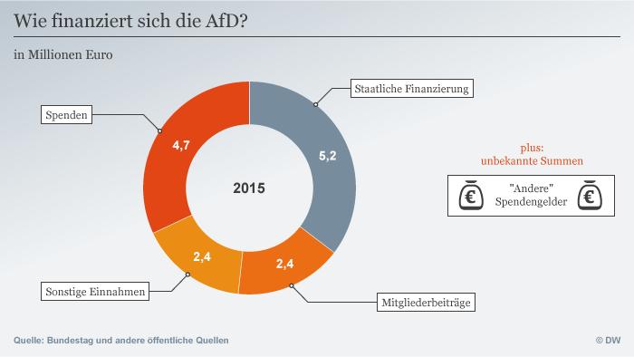 Infografik AfD Finanzierung DEU